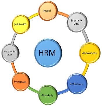 info of hrm Job analysis is a systematic process of collecting all information about the job for preparing of job description and job specification meant to selection of employee, satisfaction in job.